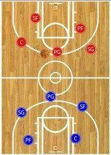 There are 5 basketball positions – point guard, shooting guard, wing, post, and center. Learn the offensive and defensive responsibilities of each one. Basketball Shooting Drills, Basketball Playoffs, Bryant Basketball, Basketball Games For Kids, Basketball Tricks, Basketball Rules, Basketball Practice, Basketball Workouts, Basketball Skills