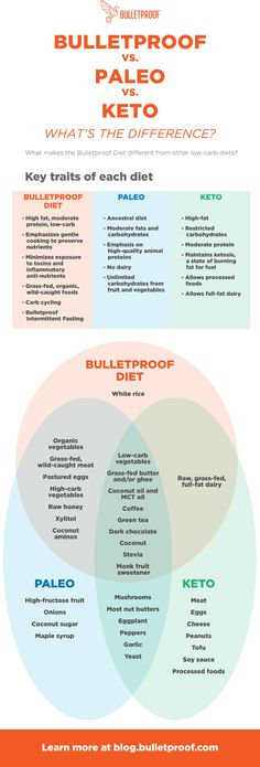 keto infographic Primal and low-carb diets aren't all the same. Use this visual chart and food list to understand the differences between the Bulletproof Diet vs. Paleo Vs Keto, Keto Diet Guide, Keto Diet Benefits, Paleo Food, Paleo Diet Rules, Diet Tips, Low Carb Diets, Low Carb Vs Keto, Cyclical Ketogenic Diet