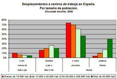 Desplazamientos a centros de trabajo en España por tamaño de población. Encuesta movilia 2006