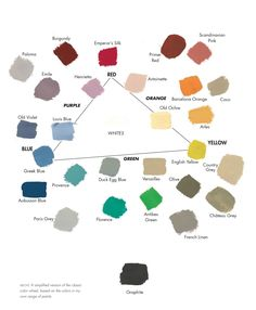 The Chalk Paint (decorative paint by Annie Sloan) colour wheel. it's actually more of a triangle. This is because it is a simplified version of the classic colour wheel, with the thee points being shades that you cannot create by mixing, those primary colours, which in my world are called Emperor's Silk, English Yellow and Napoleonic Blue. From these three, the colours expand to make oranges, greens and purples, such as Arles, Florence and Emile.