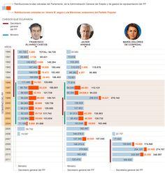 Sueldos y sobresueldos de los secretarios generales del PP (1990-2011). Anotnio Alonso y R. Silva. [El País]