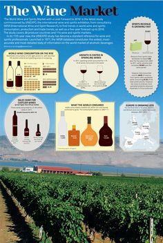 #Food #Infographics - The World Wine Market #Infografia
