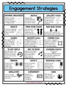 Engagement Instructional Coaching, Instructional Strategies, Teaching Strategies, Teaching Tips, Differentiation Strategies, Forex Strategies, Avid Strategies, Cooperative Learning Strategies, Instructional Technology