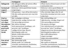 Några skillnader mellan vardagsprat och skolprat (efter van Kleek (2014), 2014, s. 729).