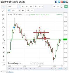 Rohöl Brent wieder über 60 US-Dollar mit Chartformation für Handel... #rohoelbrent #60usdollar #chartformation