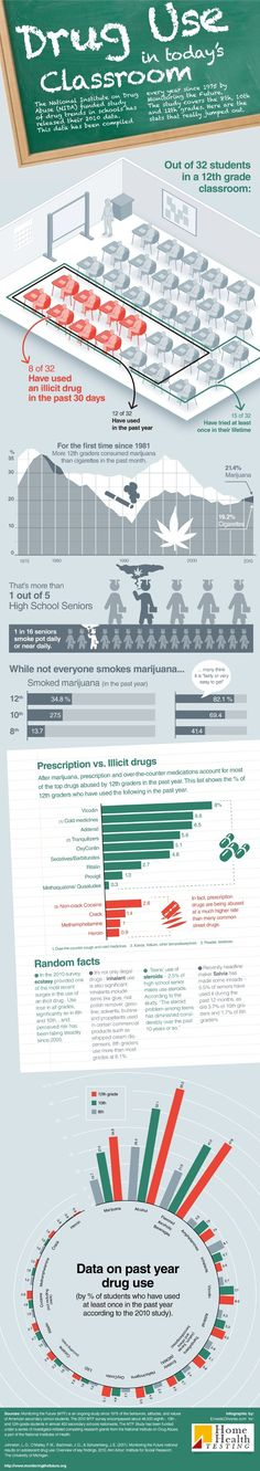 Drug use in today's classroom