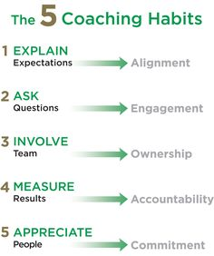 Reliability is a key factor of leadership. Here's how to improve your team's reliability. Coach your team to top performance. Reliability is a key factor of leadership. Here's how to improve your team's reliability. Coach your team to top performance. Leadership Coaching, Educational Leadership, Leadership Quotes, Education Quotes, Leadership Activities, Leader Quotes, Leadership Qualities, Learning Quotes, Quality Of Leadership