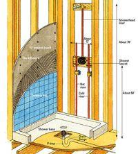 Building a Shower Enclosure - How to Install a New Bathroom - DIY Plumbing. Diy Bathroom Remodel, Bath Remodel, Bathroom Ideas, Bathroom Plumbing, Plumbing Pipe, Bathroom Fixtures, Plumbing Fixtures, Shower Enclosure, Stall Shower