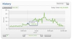 Energy Image Gallery: View of Energy Use on GE Nucleus home energy management system