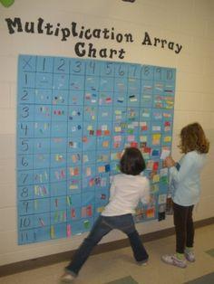 Multiplication chart board