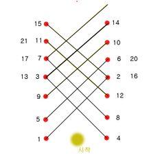출처카페 : 비단꽃 규방 / 비연님 시작은 사뜨기할 중심선 상에서 한다. 노란점에서 바늘이 들어가서 1번으로 나온 후 2번으로 들어가 3번으로 나온다. 아래로 내려와 4번으로 들어가 5번으로 나와 6번으로 들어간다.(이하 생략) 위와 같이 번호 순서대로 바늘을