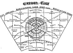 Garden city concept by Ebenezer Howard, 1898 CE