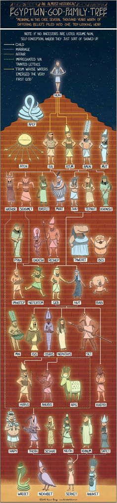 EGYPTIAN GOD FAMILY TREE - Today's infographic is a crash course in Egyptian history. After reading about Nun, the source of all Egyptian gods, I immediately noticed how little I know about this ancient religion. Egyptian Mythology, Egyptian Art, Roman Mythology, Norse Mythology, Egyptian Tattoo, Ancient Egypt, Ancient History, Ancient Greece, Greek Gods