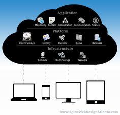 Cloud Computing...