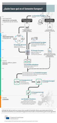 Diagrama que muestra el proceso del Semestre Europeo y las funciones que en él desempeñan las instituciones y los Estados miembros de la UE