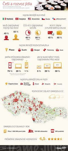 DameJidlo.cz_infografika prosinec 2013