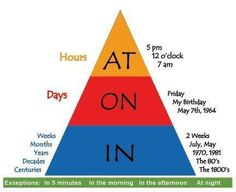 AT IN ON time #prepositions #verbs #grammar #ELT