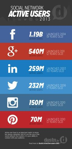 The latest pretty picture proving how much and how fast Google Plus is growing. Social Media Active users count for 2013 from Dustin W. Stout https://plus.google.com/+DustinStout/posts