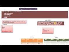 Lazy Load Design Pattern - Implementation