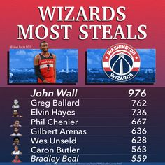 Washington Wizards Steals Leaders, the leader being John Wall with 976 steals. Other players on this leaderboard are; Greg Ballard, Elvin Hayes, Phil Chenier, Gilbert Arenas, Wes Unseld, Caron Butler & Bradley Beal Gus Johnson, Frank Johnson, Manute Bol, Basketball Stats, Kevin Porter, Gilbert Arenas, Bradley Beal, Wilt Chamberlain