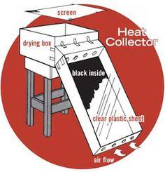 suustainable: An easy Solar Dehydrator project