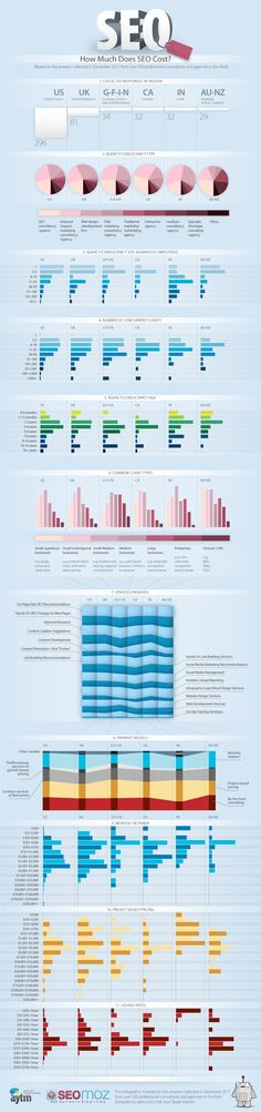 How Much Does SEO Cost? An infographic that displays results from a survey of professional SEO consultants and the rates they charge for services. Clear idea of what you can expect to be value for money. When it comes to SEO - you get what you pay for!!!