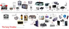Communication Technology | data visualization history evolution technology communication reblog
