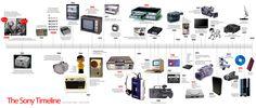 history-of-communication-technology-timeline-4.jpg (2500×1061)