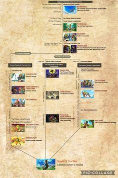 Leaked Zelda time line