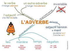 Way To Learn French Products French Verbs, French Grammar, French Teacher, Teaching French, How To Speak French, Learn French, Sketch Note, Material Didático, Core French