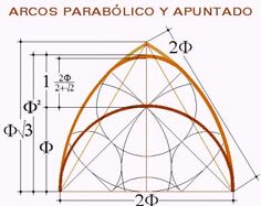 Parabolic Arch – World's Famous Parabolic Arches Mathematics Geometry, Geometry Art, Sacred Geometry, Geometric Drawing, Geometric Shapes, Geometric Designs, Divine Proportion, Gothic Windows, Fibonacci Spiral