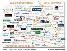 Learning Technology Landscape
