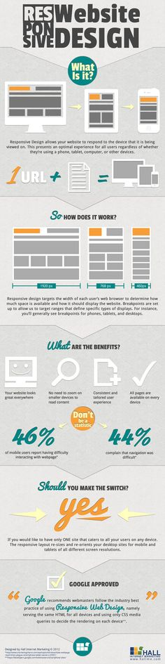 Responsive website design - what is it? - infographic