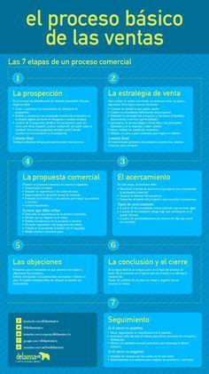 El proceso básico de las ventas #infografia #infographic #marketing