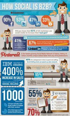 Social Media Marketing For B2B Companies [infographic]