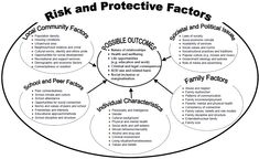 Risk and protective factors that influence children's