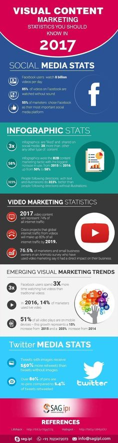 Visual Content Marketing Statistics You Should Know In 2017 #Infographic #ContentMarketing #inboundmarketing2017 #contentmarketing2017 #visualcontentmarketing