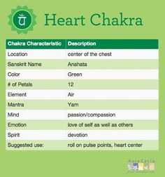 ∆ Heart Chakra...In aromatherapy, we look at floral oils that have connections with the emotion of love. Jasmine, rose and geranium are excellent choices in that they are oils that warm and open the heart. We also look at leaf oils that are opening to the lungs. Breath and chest expansion is a key component to balance in this area. Using oils like eucalyptus, peppermint and rosemary are great choices to help you breathe and fully open in the chest.