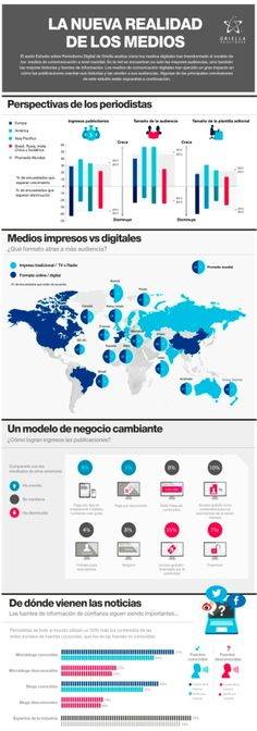 El 30% de los medios da prioridad a la edición digital, el 40% ofrece apps móviles y el 51% busca noticias en redes sociales de microblogging