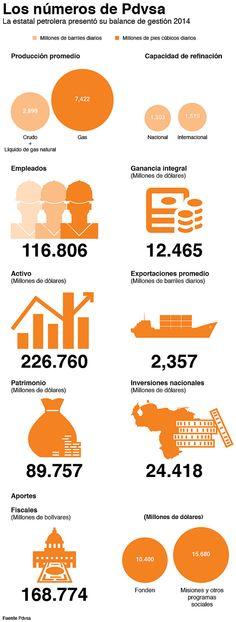 Los números de Pdvsa durante 2014 #economía #PDVSA #petroleo