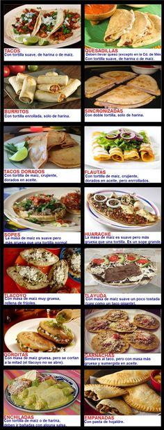 Mexican food differences. Tacos / Quesadillas / Burritos / Sincronizadas / Tacos Dorados / Flautas / Sopes / Huarache / Tlacoyo / Tlayuda / Gorditas / Garnachas / Enchiladas / Empanadas
