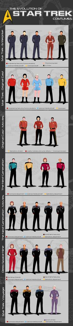 Star Trek Uniform Infographic by TodorKolevDesign