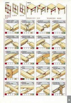 Good wood joints #WoodworkingProjects #woodworkingtips  #WoodworkingTips