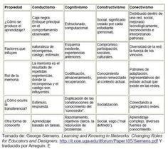TABLA COMPARATIVA de las teorías del aprendizaje