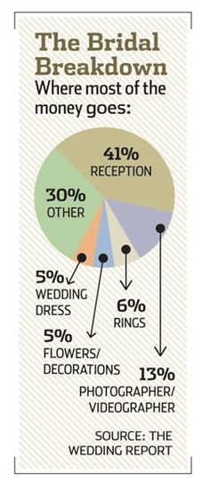 The Bridal Breakdown from The Wedding Report
