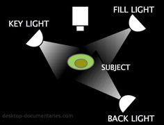 3 Way Lighting Diagram For Video Production