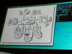 "The ArcGIS ""Platform"" -- Twitter / XanderBakker: The ArcGIS ""platform #devsummi ..."