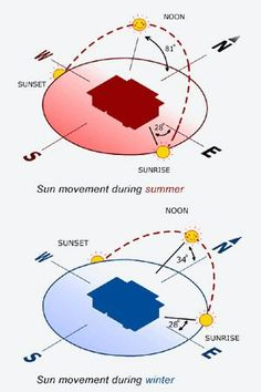 SOURCE:Unknown ITEM: Passive Solar Design APPLICATION: The orientation should be done in a way that sun light is used more than artificial light in order to stay connected with nature as well. WHY THIS PIN: Shows sun movement for summer and winter. Light Architecture, Sustainable Architecture, Sustainable Design, Passive Solar Homes, Passive House, Earthship, Green Building, Building A House, Sun Path Diagram