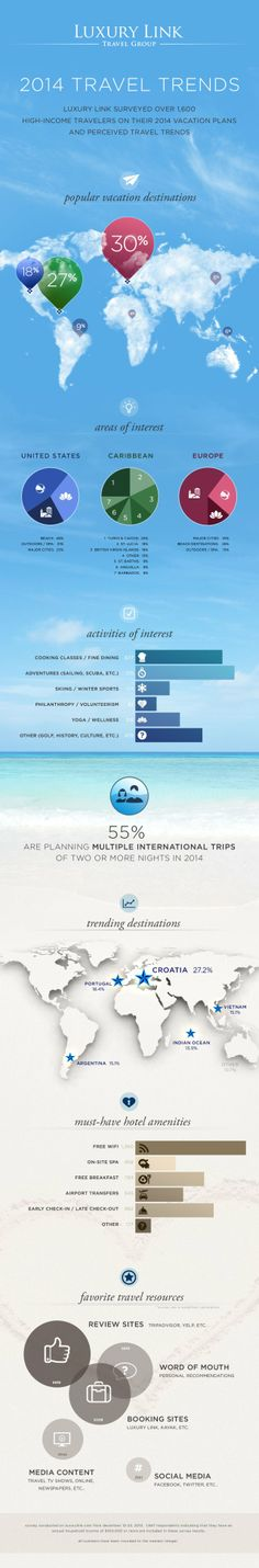 2014 travel trends