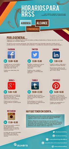Marketing online, Contenidos, Social Media: horarios de publicacion en social media